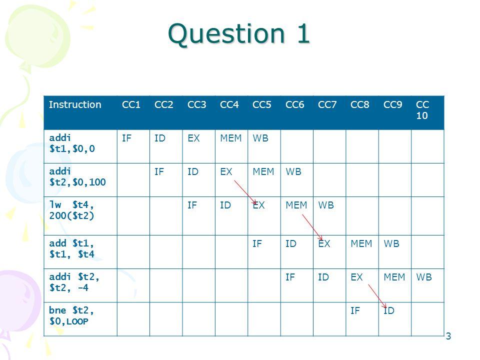3 Question 1 InstructionCC1CC2CC3CC4CC5CC6CC7CC8CC9CC 10 addi $t1,$0,0 IFIDEXMEMWB addi $t2,$0,100 IFIDEXMEMWB lw $t4, 200($t2) IFIDEXMEMWB add $t1, $