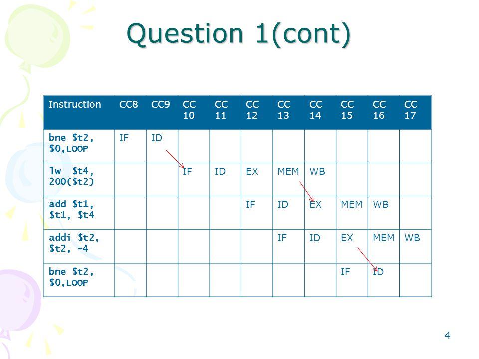 4 Question 1(cont) InstructionCC8CC9CC 10 CC 11 CC 12 CC 13 CC 14 CC 15 CC 16 CC 17 bne $t2, $0,LOOP IFID lw $t4, 200($t2) IFIDEXMEMWB add $t1, $t1, $