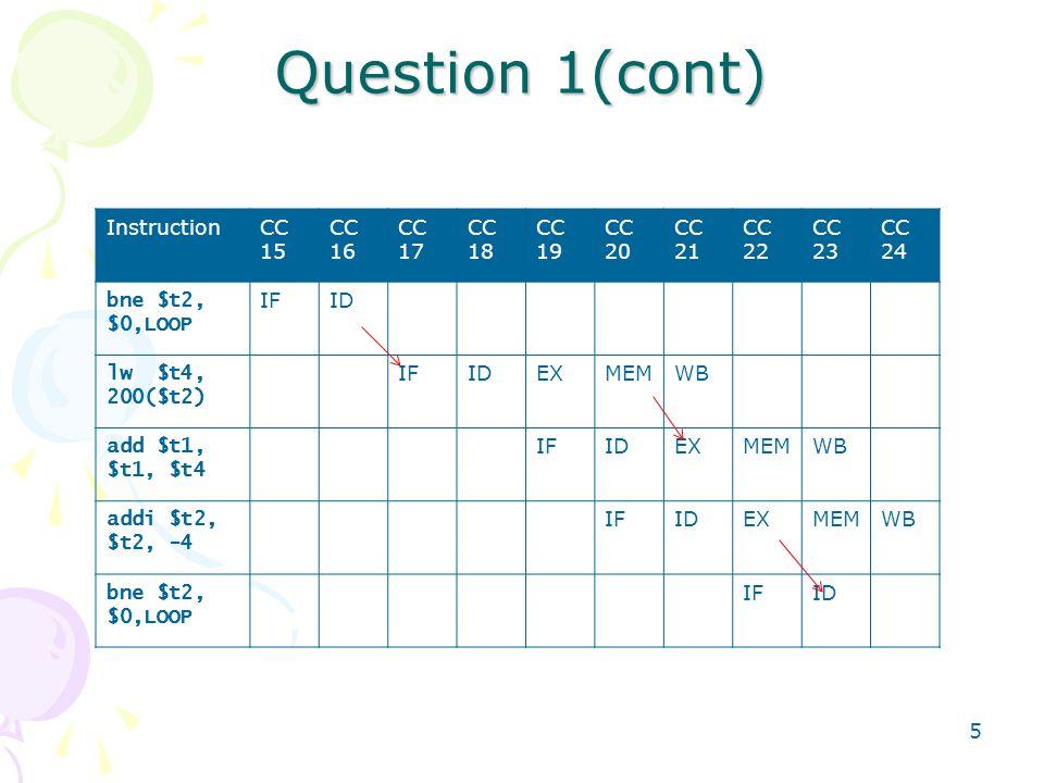 5 Question 1(cont) InstructionCC 15 CC 16 CC 17 CC 18 CC 19 CC 20 CC 21 CC 22 CC 23 CC 24 bne $t2, $0,LOOP IFID lw $t4, 200($t2) IFIDEXMEMWB add $t1,