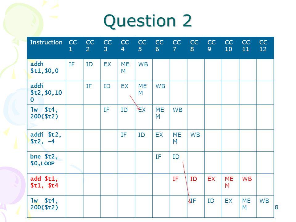 8 Question 2 InstructionCC 1 CC 2 CC 3 CC 4 CC 5 CC 6 CC 7 CC 8 CC 9 CC 10 CC 11 CC 12 addi $t1,$0,0 IFIDEXME M WB addi $t2,$0,10 0 IFIDEXME M WB lw $