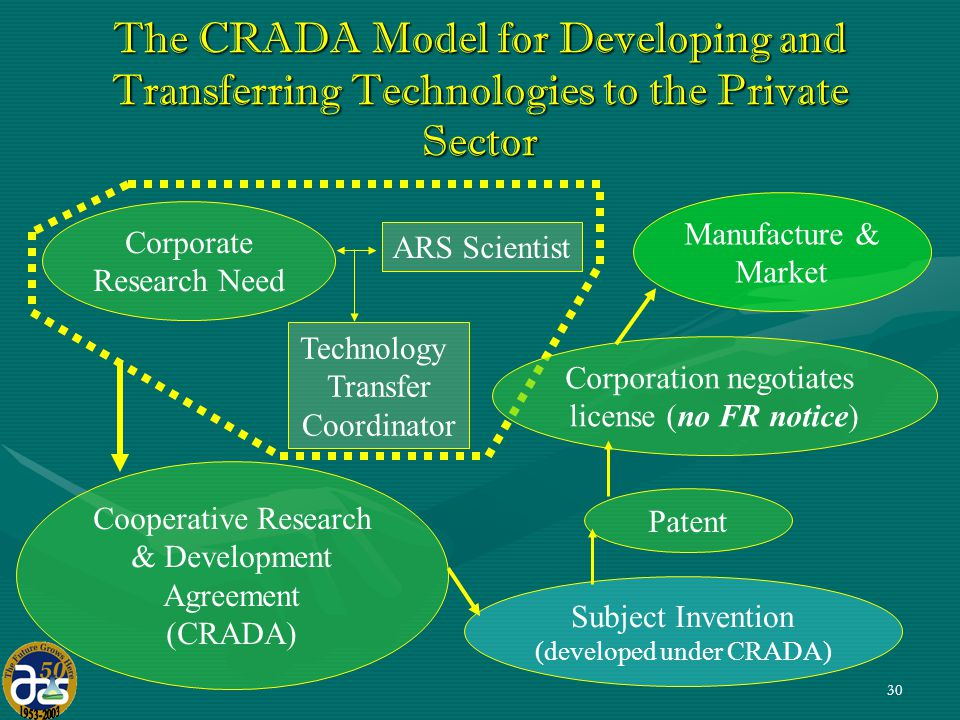 30 The CRADA Model for Developing and Transferring Technologies to the Private Sector Subject Invention (developed under CRADA) Corporate Research Need ARS Scientist Technology Transfer Coordinator Patent Corporation negotiates license (no FR notice) Cooperative Research & Development Agreement (CRADA) Manufacture & Market
