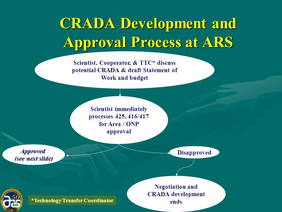 CRADA Development and Approval Process at ARS Scientist, Cooperator, & TTC* discuss potential CRADA & draft Statement of Work and budget Scientist immediately processes 425, 416/417 for Area / ONP approval Approved (see next slide) Disapproved Negotiation and CRADA development ends *Technology Transfer Coordinator