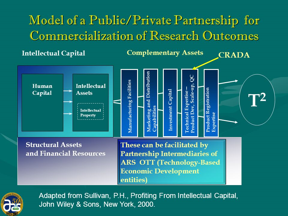 Model of a Public/Private Partnership for Commercialization of Research Outcomes Structural Assets and Financial Resources T2T2 Intellectual Capital Intellectual Assets Intellectual Property Human Capital Complementary Assets Distribution Capabilities Product Registration Manufacturing Facilities Technical Expertise— Product Dev, Scale-up, QC Marketing and Distribution Capabilities Product Registration Expertise Investment Capital These can be facilitated by Partnership Intermediaries of ARS OTT (Technology-Based Economic Development entities) CRADA Adapted from Sullivan, P.H., Profiting From Intellectual Capital, John Wiley & Sons, New York, 2000.