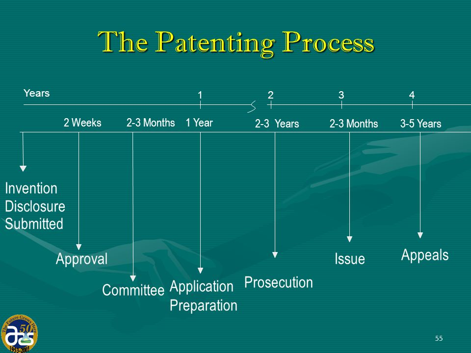 55 Invention Disclosure Submitted Approval 2 Weeks Committee 2-3 Months Application Preparation 1 Year Prosecution 2-3 Years Issue 2-3 Months Appeals 3-5 Years The Patenting Process Years 1234