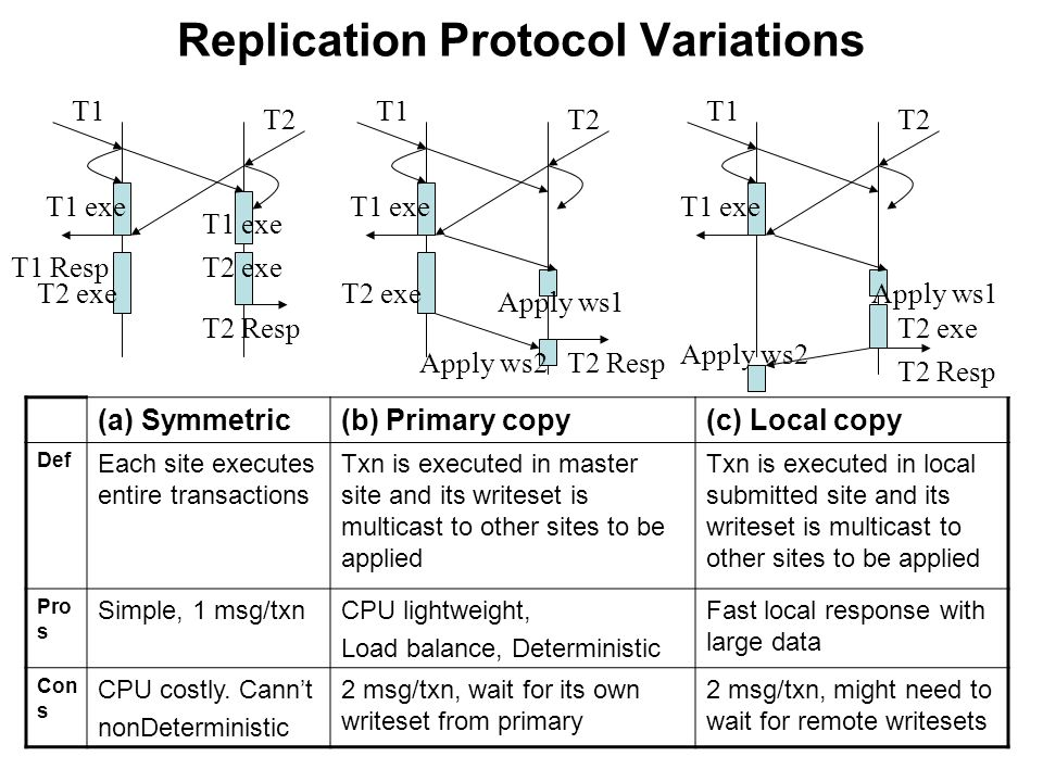 Replication Protocol Variations T2 Resp T1 T2 T1 exe T2 exe T1 Resp Apply ws1 Apply ws2T2 Resp (a) Symmetric(b) Primary copy(c) Local copy Def Each site executes entire transactions Txn is executed in master site and its writeset is multicast to other sites to be applied Txn is executed in local submitted site and its writeset is multicast to other sites to be applied Pro s Simple, 1 msg/txnCPU lightweight, Load balance, Deterministic Fast local response with large data Con s CPU costly.