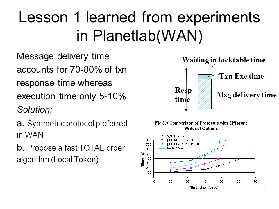 Lesson 1 learned from experiments in Planetlab(WAN) Message delivery time accounts for 70-80% of txn response time whereas execution time only 5-10% Solution: a.