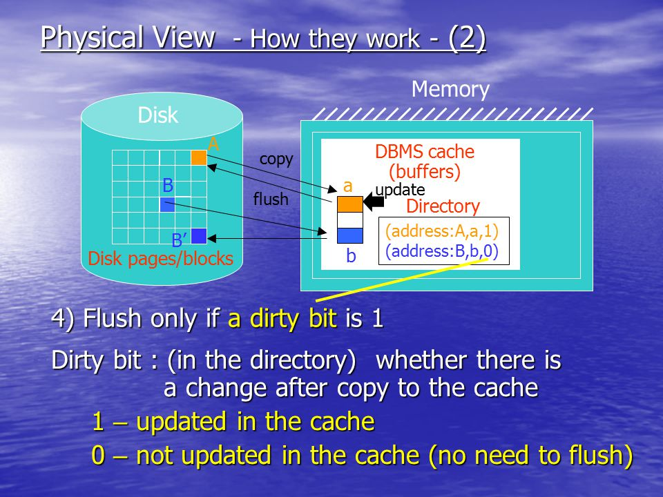 Physical View - How they work - (2) Disk Memory DBMS cache (buffers) Disk pages/blocks (address:A,a,1) (address:B,b,0) A Ba b Directory copy flush 4) Flush only if a dirty bit is 1 Dirty bit : (in the directory) whether there is a change after copy to the cache a change after copy to the cache 1 – updated in the cache 1 – updated in the cache 0 – not updated in the cache (no need to flush) 0 – not updated in the cache (no need to flush) update B'