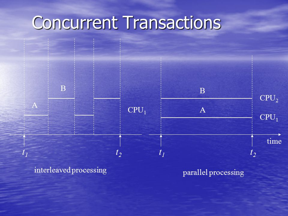 Concurrent Transactions interleaved processing parallel processing t1t1 t2t2 t1t1 t2t2 time CPU 1 CPU 2 A B A B CPU 1