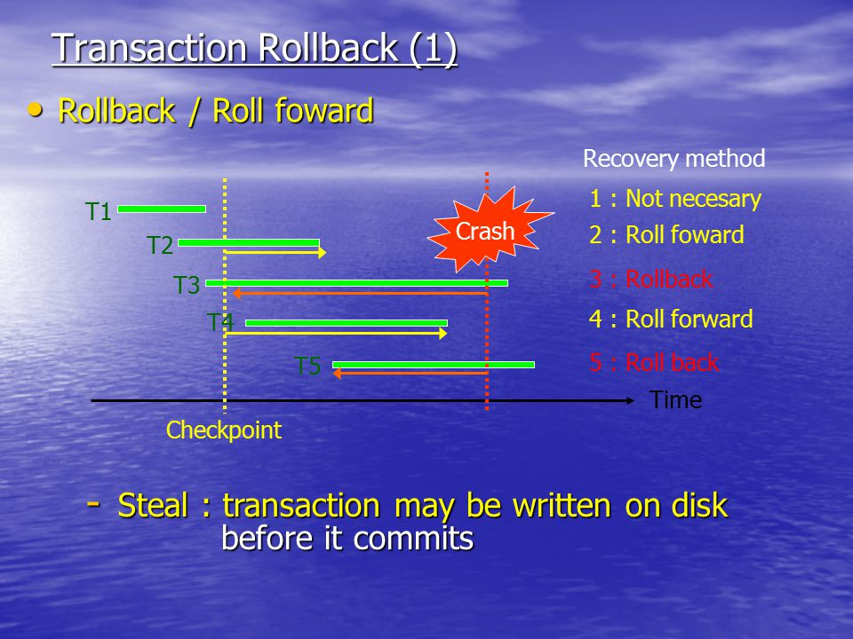 Transaction Rollback (1) Rollback / Roll foward Rollback / Roll foward Time T1 T2 T3 Crash T4 T5 1 : Not necesary 2 : Roll foward 3 : Rollback 4 : Roll forward 5 : Roll back Checkpoint - Steal : transaction may be written on disk before it commits before it commits Recovery method