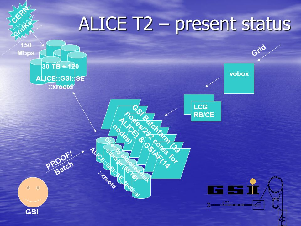 ALICE T2 – present status vobox LCG RB/CE GSI Batchfarm (39 nodes/252 cores for ALICE) & GSIAF(14 nodes) Directly attached disk storage (55 TB) ALICE::GSI::SE_tactical ::xrootd 30 TB + 120 ALICE::GSI::SE ::xrootd PROOF/ Batch Grid CERN GridKa 150 Mbps GSI