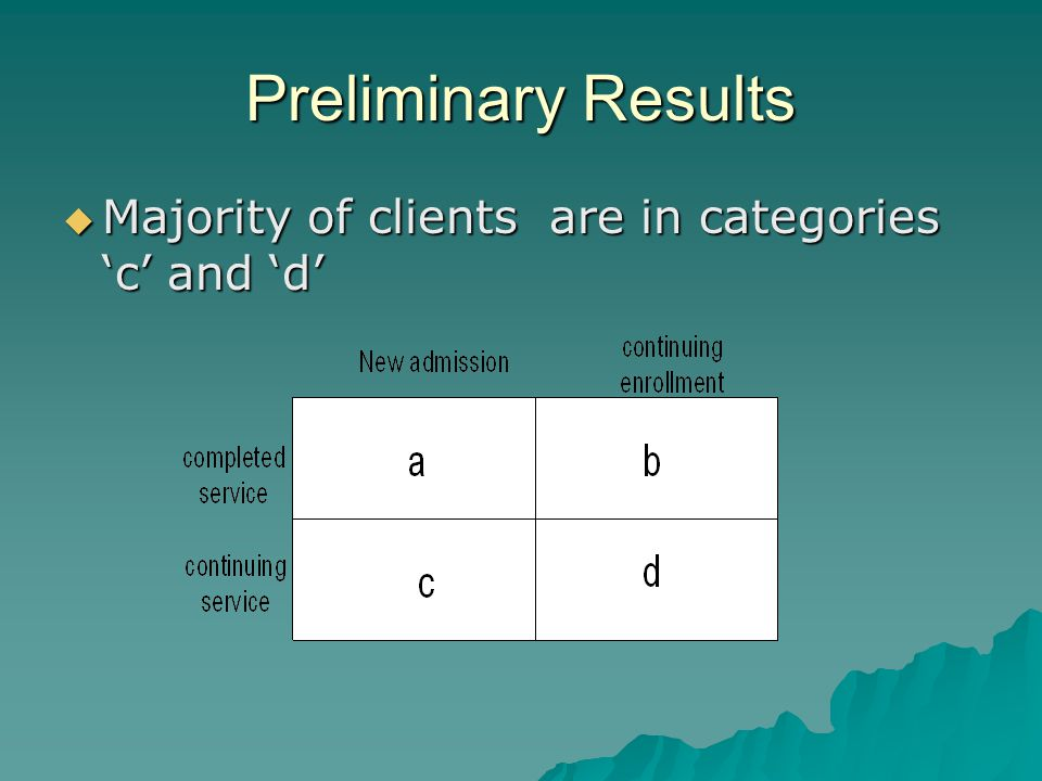 Preliminary Results  Majority of clients are in categories 'c' and 'd'