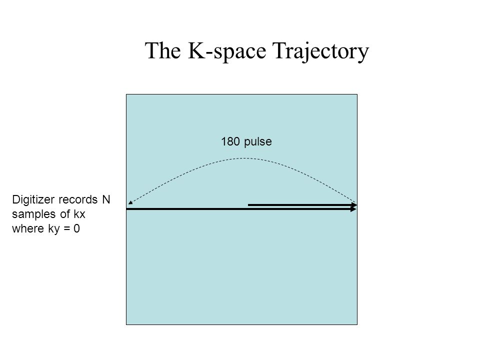 The K-space Trajectory 180 pulse Digitizer records N samples of kx where ky = 0