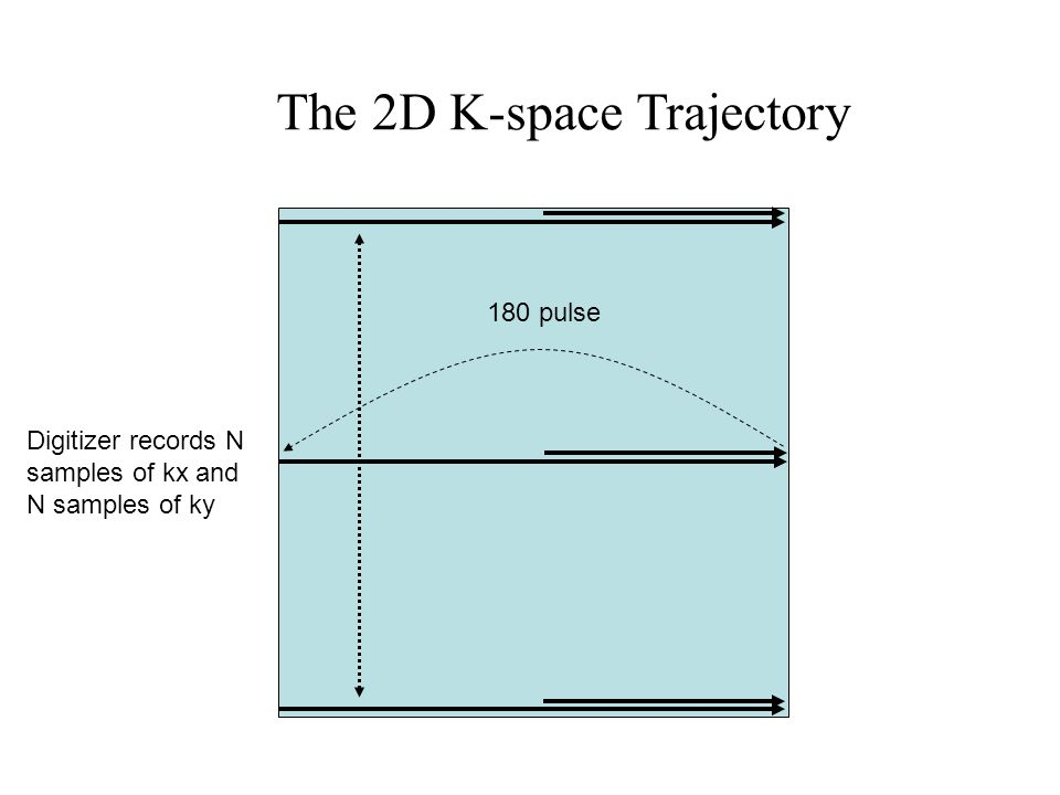 The 2D K-space Trajectory 180 pulse Digitizer records N samples of kx and N samples of ky