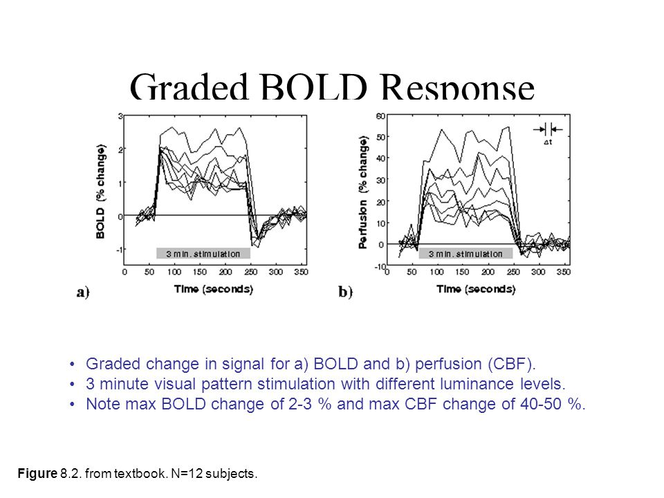 Graded BOLD Response Figure 8.2. from textbook. N=12 subjects. Graded change in signal for a) BOLD and b) perfusion (CBF). 3 minute visual pattern sti