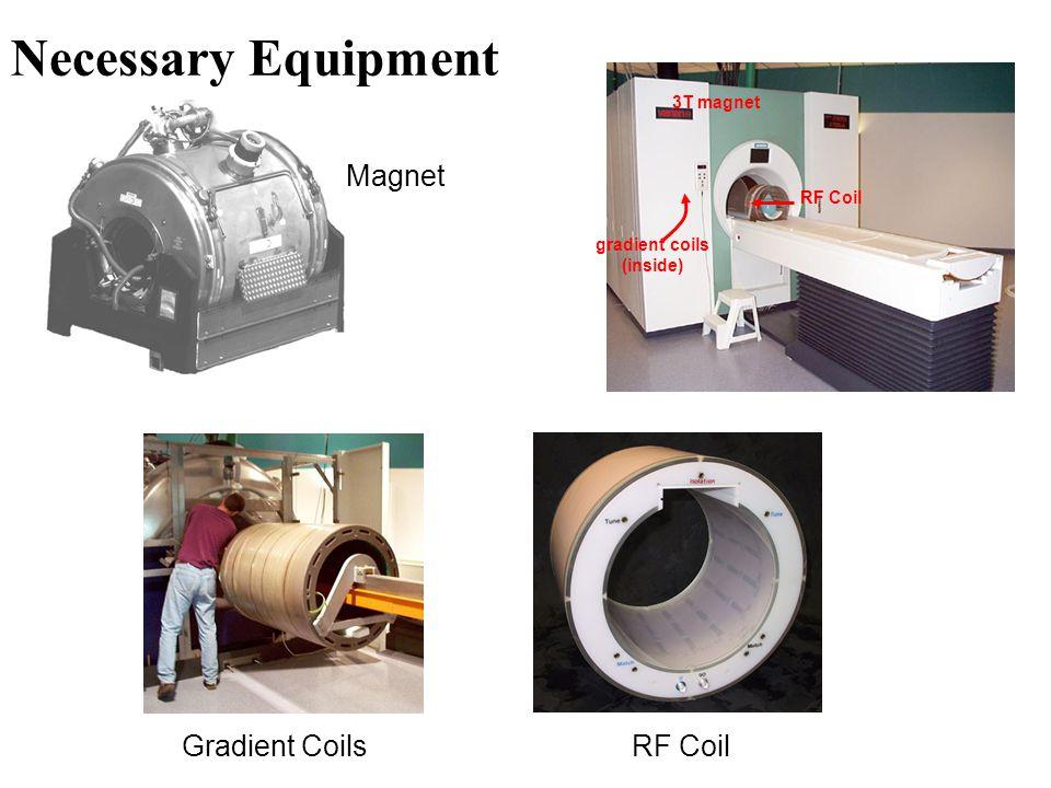 Necessary Equipment Magnet Gradient Coils RF Coil 3T magnet gradient coils (inside)