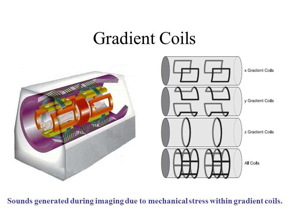 Gradient Coils Sounds generated during imaging due to mechanical stress within gradient coils.