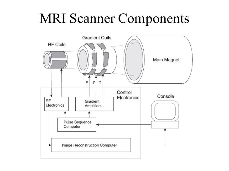 MRI Scanner Components