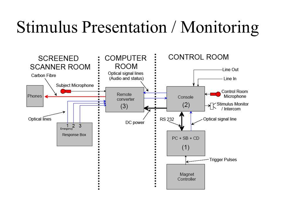 Stimulus Presentation / Monitoring