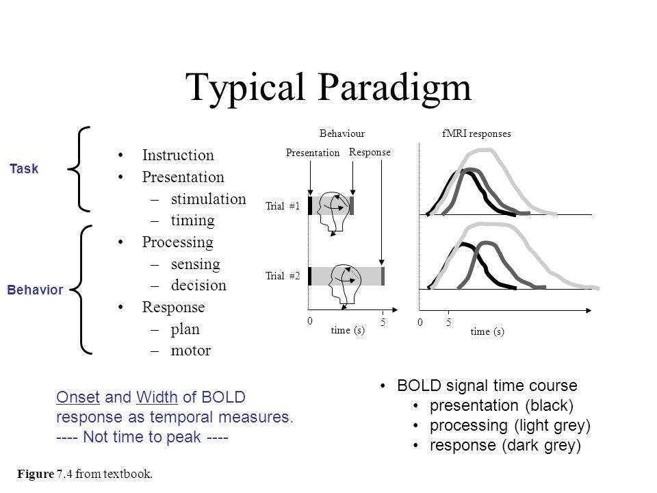 Typical Paradigm Instruction Presentation –stimulation –timing Processing –sensing –decision Response –plan –motor fMRI responses time (s) Trial #1 Tr