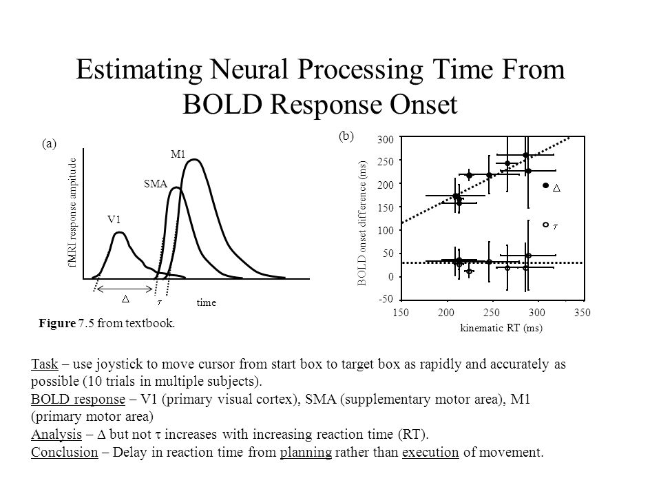 Estimating Neural Processing Time From BOLD Response Onset V1 SMA M1 time fMRI response ampitude   (a) Figure 7.5 from textbook. Task – use joystick