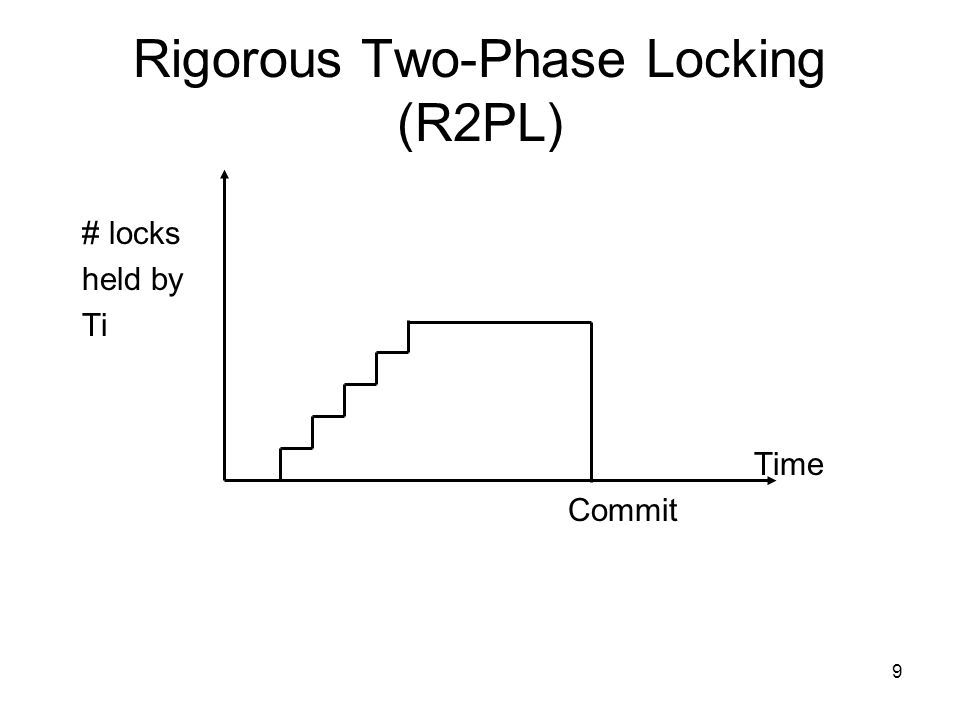 9 # locks held by Ti Time Commit Rigorous Two-Phase Locking (R2PL)