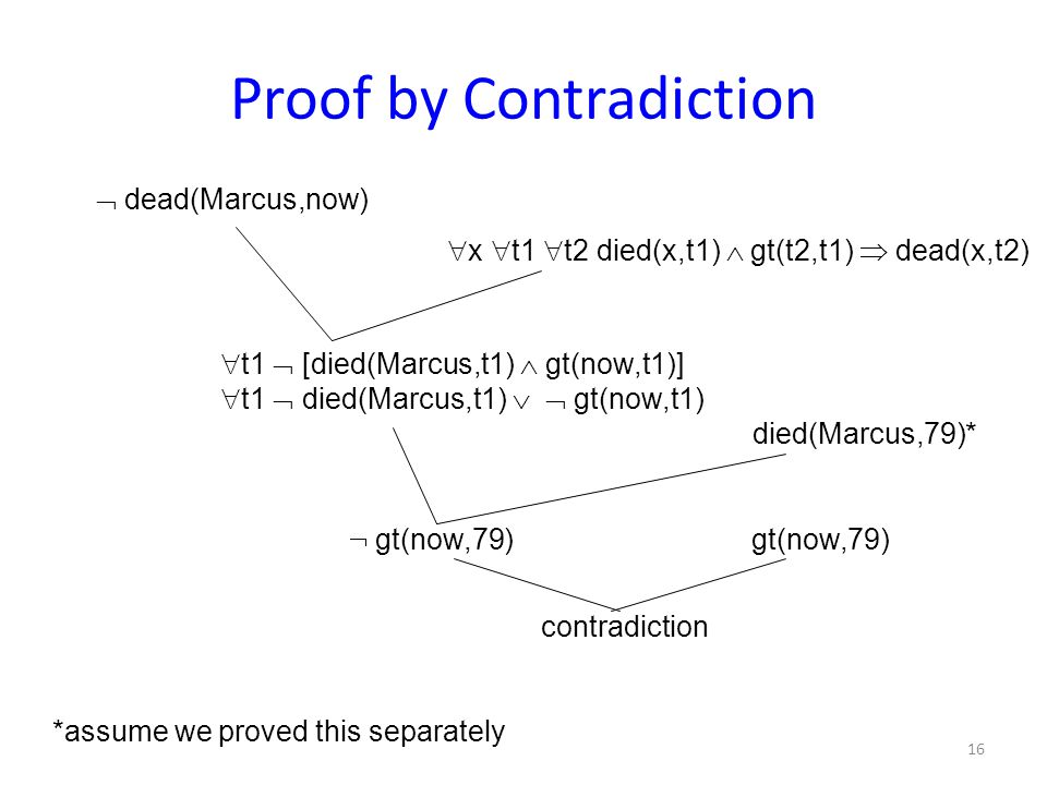Proof by Contradiction  dead(Marcus,now)  x  t1  t2 died(x,t1)  gt(t2,t1)  dead(x,t2)  t1  [died(Marcus,t1)  gt(now,t1)]  t1  died(Marcus,t1)   gt(now,t1) died(Marcus,79)*  gt(now,79) gt(now,79) *assume we proved this separately contradiction 16