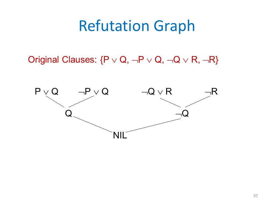 Refutation Graph Original Clauses: {P  Q,  P  Q,  Q  R,  R} P  Q  P  Q  Q  R  R Q  Q NIL 30
