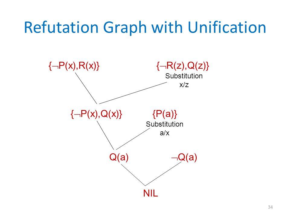 Refutation Graph with Unification {  P(x),R(x)} {  R(z),Q(z)} Substitution x/z {  P(x),Q(x)} {P(a)} Q(a)  Q(a) NIL Substitution a/x 34