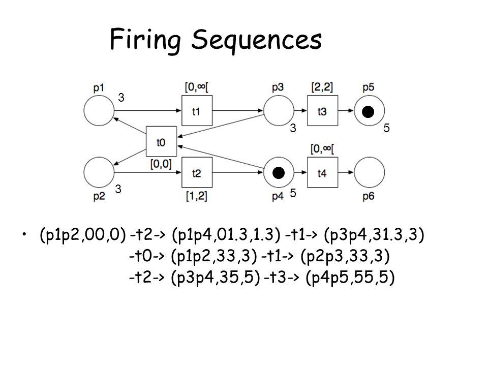 Firing Sequences (p1p2,00,0) -t2-> (p1p4,01.3,1.3) -t1-> (p3p4,31.3,3) -t0-> (p1p2,33,3) -t1-> (p2p3,33,3) -t2-> (p3p4,35,5) -t3-> (p4p5,55,5) 3 5 3 3 5