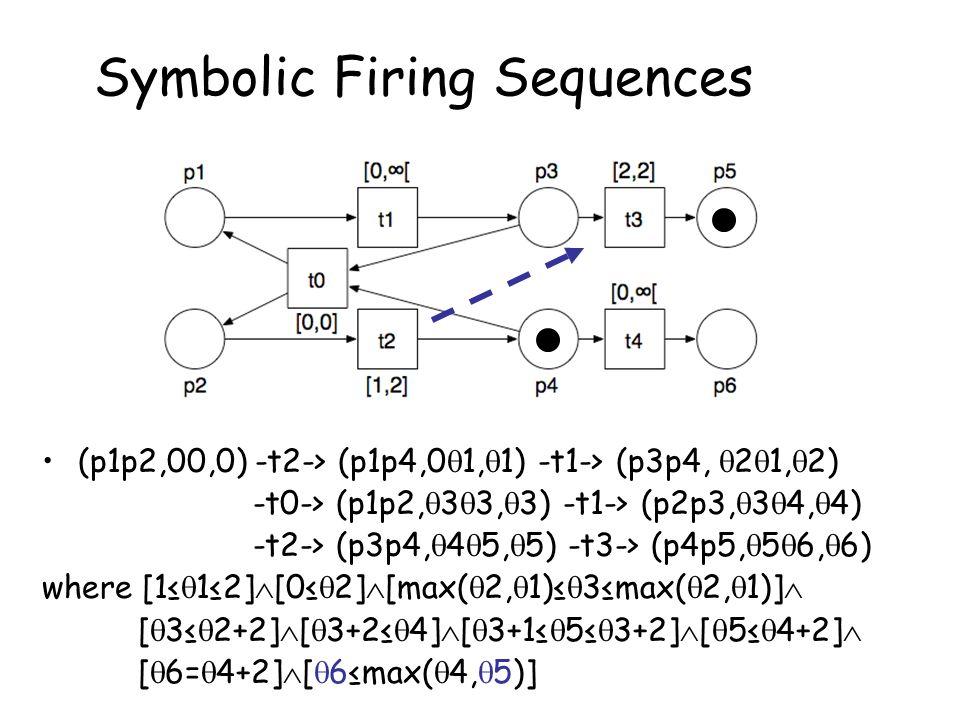 Symbolic Firing Sequences (p1p2,00,0) -t2-> (p1p4,0  1,  1) -t1-> (p3p4,  2  1,  2) -t0-> (p1p2,  3  3,  3) -t1-> (p2p3,  3  4,  4) -t2-> (p3p4,  4  5,  5) -t3-> (p4p5,  5  6,  6) where [1≤  1≤2]  [0≤  2]  [max(  2,  1)≤  3≤max(  2,  1)]  [  3≤  2+2]  [  3+2≤  4]  [  3+1≤  5≤  3+2]  [  5≤  4+2]  [  6=  4+2]  [  6≤max(  4,  5)]