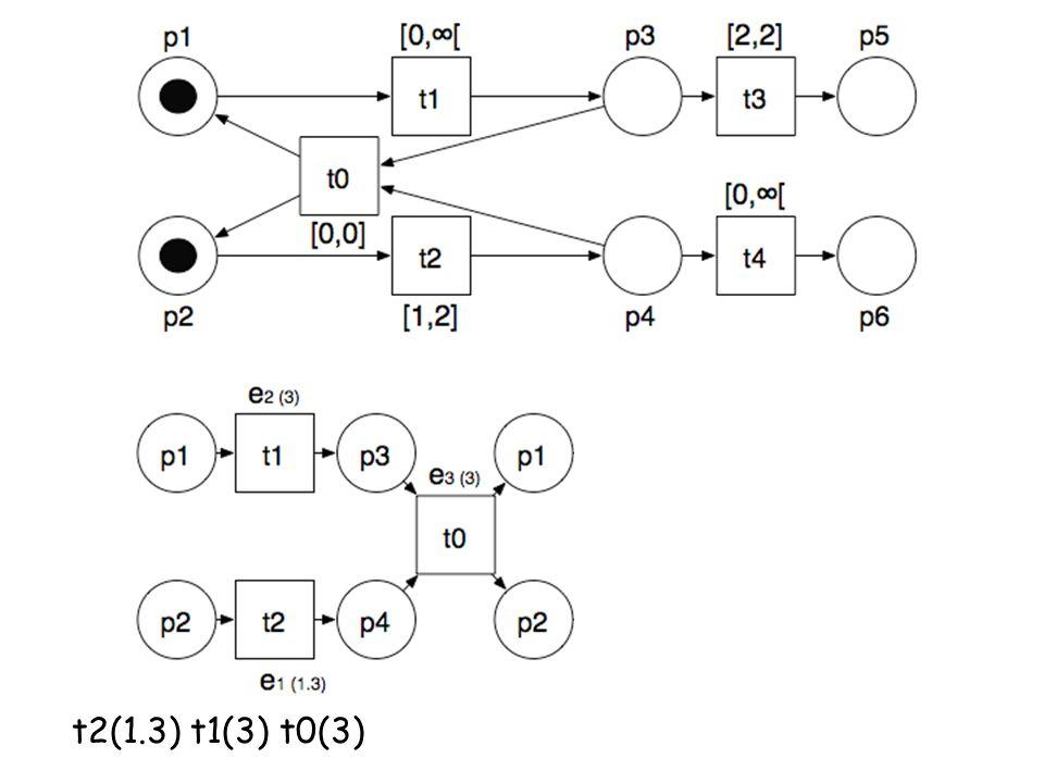t2(1.3) t1(3) t0(3)