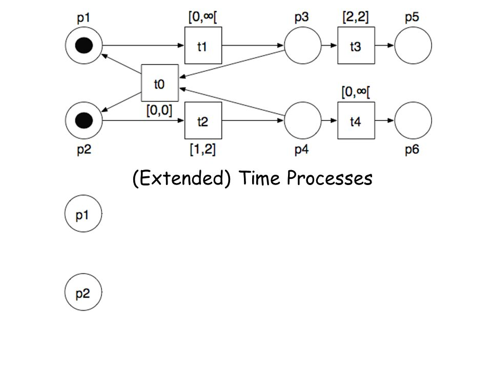 (Extended) Time Processes