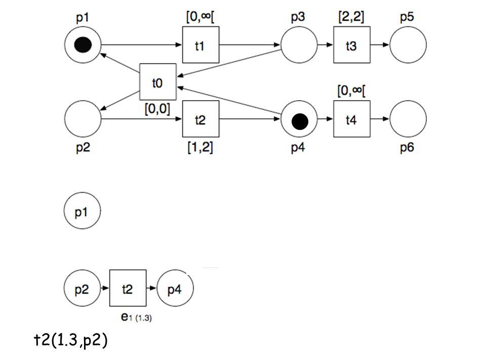 t2(1.3,p2)