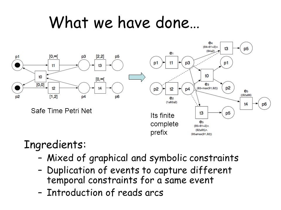 What we have done… Ingredients: –Mixed of graphical and symbolic constraints –Duplication of events to capture different temporal constraints for a same event –Introduction of reads arcs Safe Time Petri Net Its finite complete prefix