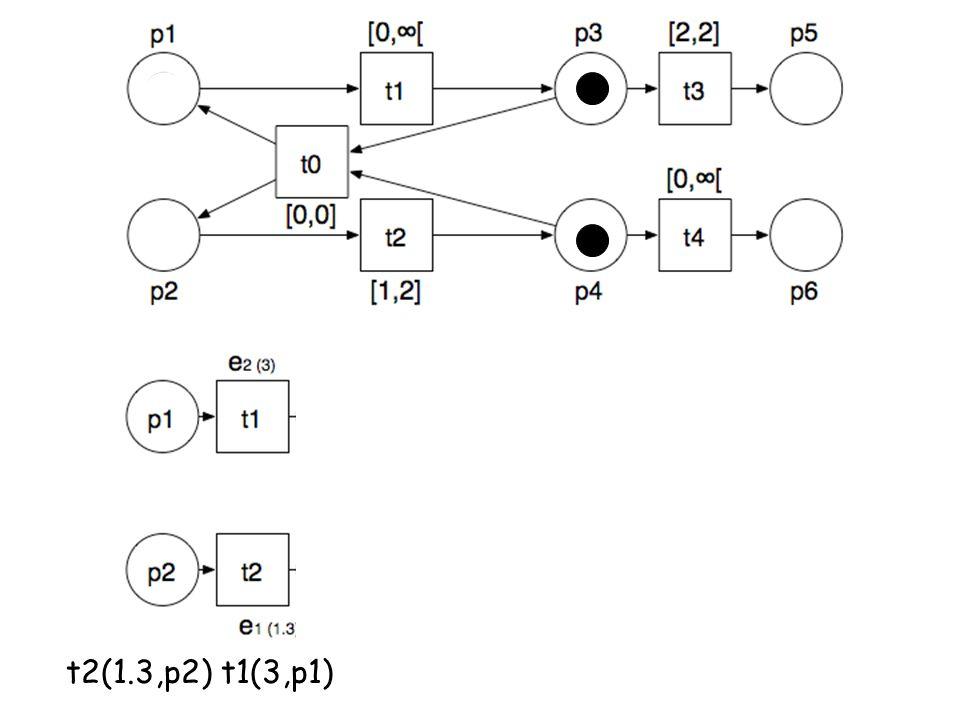 t2(1.3,p2) t1(3,p1)