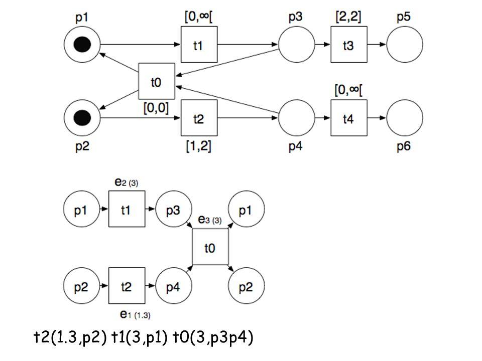 t2(1.3,p2) t1(3,p1) t0(3,p3p4)