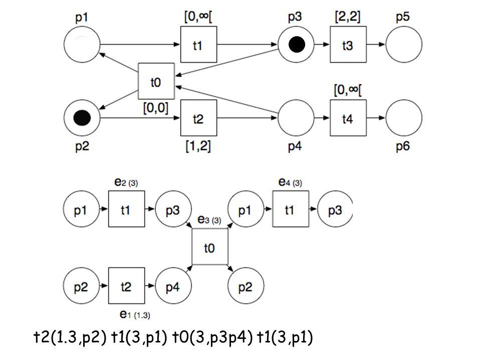 t2(1.3,p2) t1(3,p1) t0(3,p3p4) t1(3,p1)