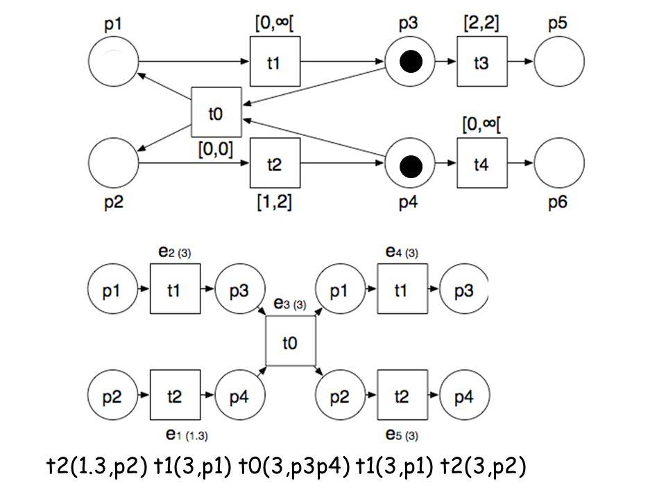 t2(1.3,p2) t1(3,p1) t0(3,p3p4) t1(3,p1) t2(3,p2)