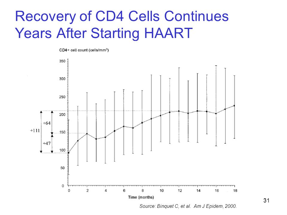 31 Recovery of CD4 Cells Continues Years After Starting HAART Source: Binquet C, et al. Am J Epidem, 2000.