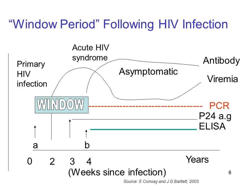 """6 """"Window Period"""" Following HIV Infection P24 a.g ELISA 0 234 (Weeks since infection) ab Viremia Antibody Asymptomatic Acute HIV syndrome Primary HIV"""