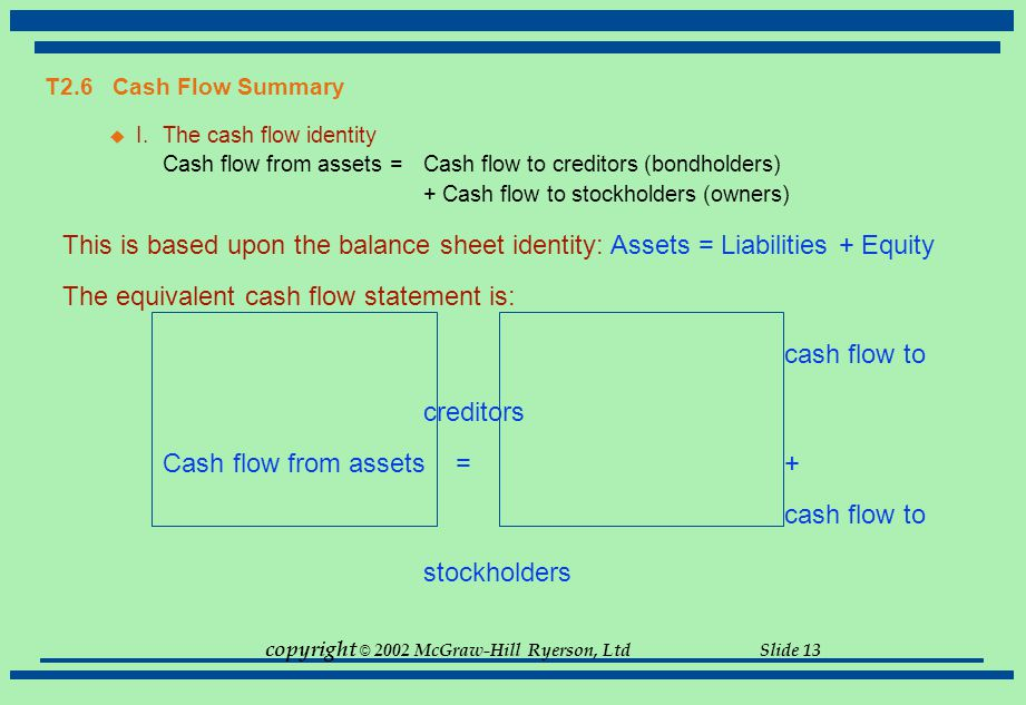 copyright © 2002 McGraw-Hill Ryerson, Ltd Slide 13 T2.6 Cash Flow Summary  I.The cash flow identity Cash flow from assets = Cash flow to creditors (b
