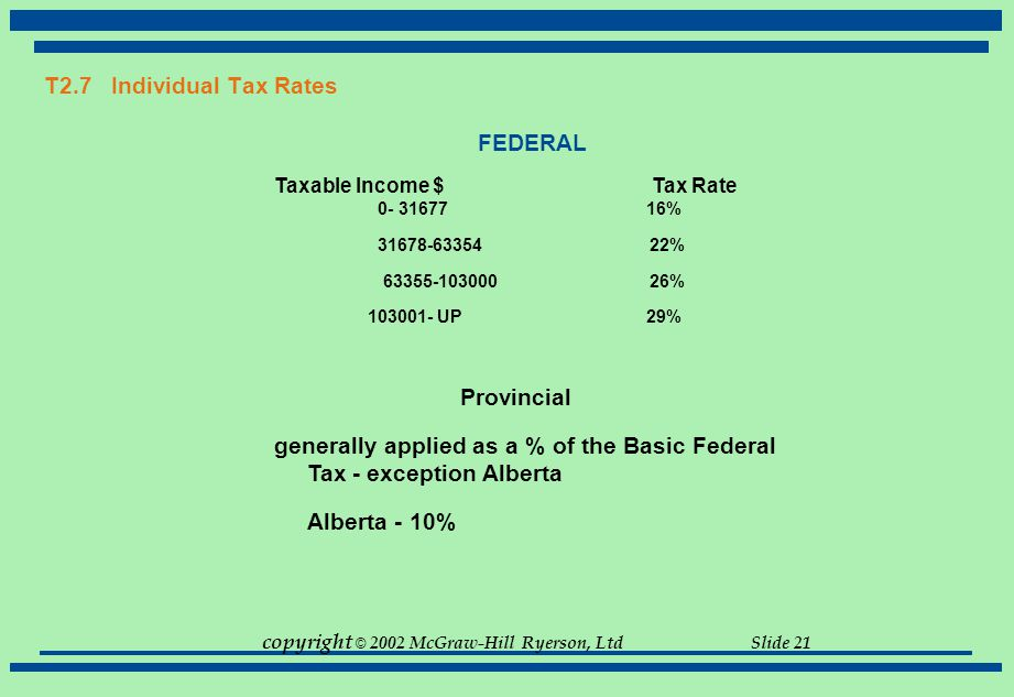 copyright © 2002 McGraw-Hill Ryerson, Ltd Slide 21 T2.7 Individual Tax Rates FEDERAL Taxable Income $ Tax Rate 0- 3167716% 31678-63354 22% 63355-10300