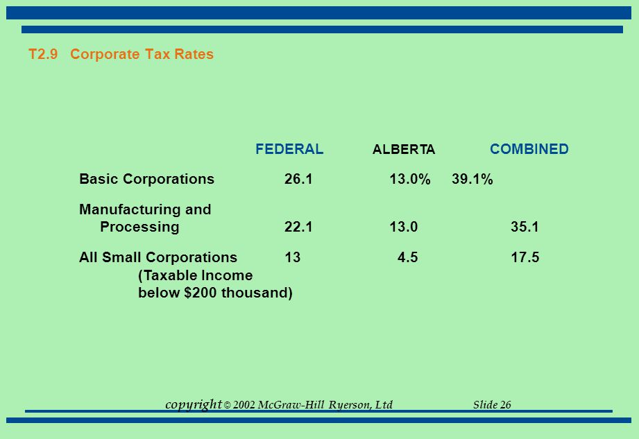 copyright © 2002 McGraw-Hill Ryerson, Ltd Slide 26 T2.9 Corporate Tax Rates FEDERAL ALBERTA COMBINED Basic Corporations 26.1 13.0% 39.1% Manufacturing