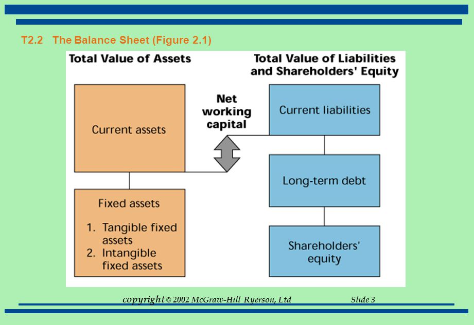 copyright © 2002 McGraw-Hill Ryerson, Ltd Slide 4 T2.2 The Balance Sheet Components  Assets (Current & Long-Term)  Liabilities (Current & Long-Term)  Owners Equity Key concepts  Liquidity  Net Working Capital Current Assets minus Current Liabilities  Debt vs.