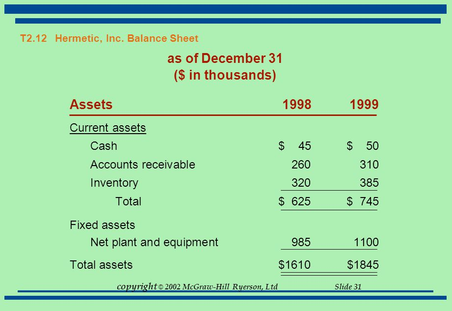 copyright © 2002 McGraw-Hill Ryerson, Ltd Slide 31 T2.12 Hermetic, Inc. Balance Sheet as of December 31 ($ in thousands) Assets19981999 Current assets