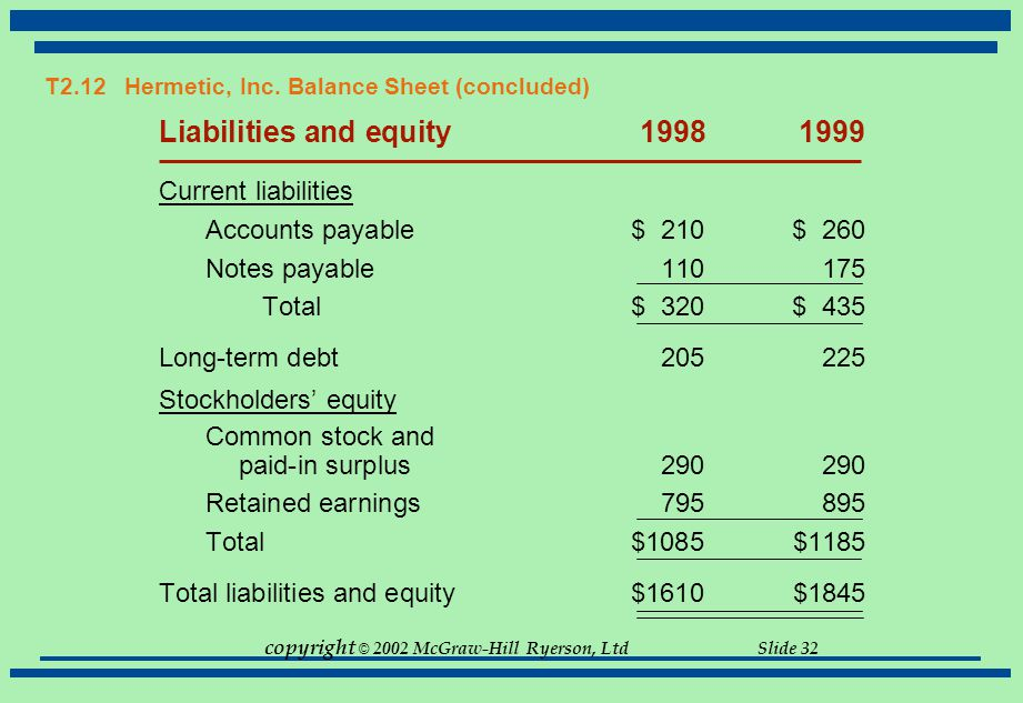 copyright © 2002 McGraw-Hill Ryerson, Ltd Slide 32 T2.12 Hermetic, Inc. Balance Sheet (concluded) Liabilities and equity19981999 Current liabilities A