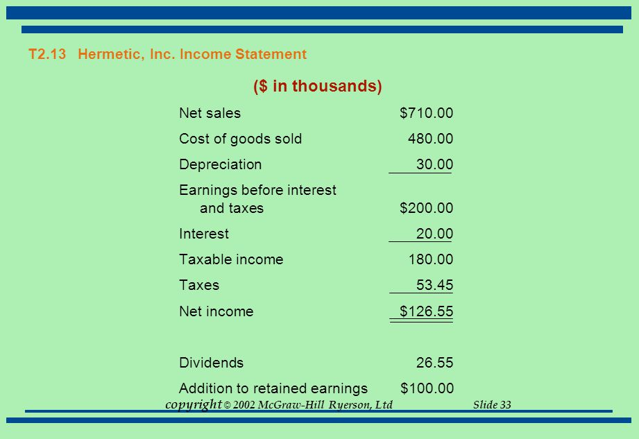 copyright © 2002 McGraw-Hill Ryerson, Ltd Slide 33 T2.13 Hermetic, Inc. Income Statement ($ in thousands) Net sales$710.00 Cost of goods sold480.00 De