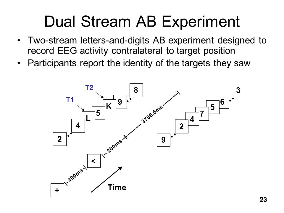 23 3 … 6 Dual Stream AB Experiment Two-stream letters-and-digits AB experiment designed to record EEG activity contralateral to target position Partic
