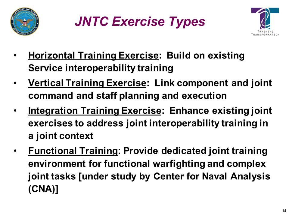 14 JNTC Exercise Types Horizontal Training Exercise: Build on existing Service interoperability training Vertical Training Exercise: Link component an