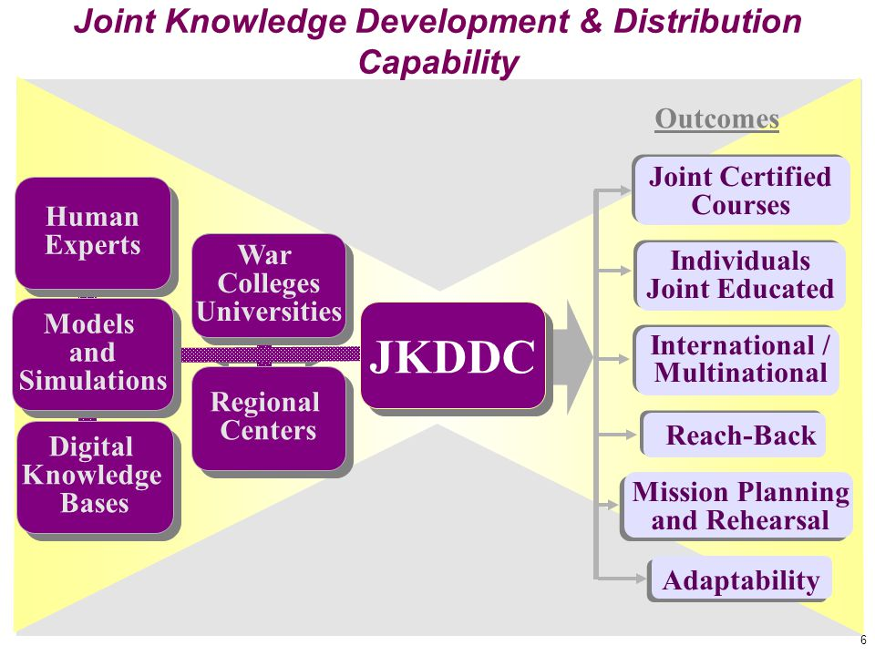 6 Joint Knowledge Development & Distribution Capability Outcomes Joint Certified Courses Individuals Joint Educated International / Multinational Reac